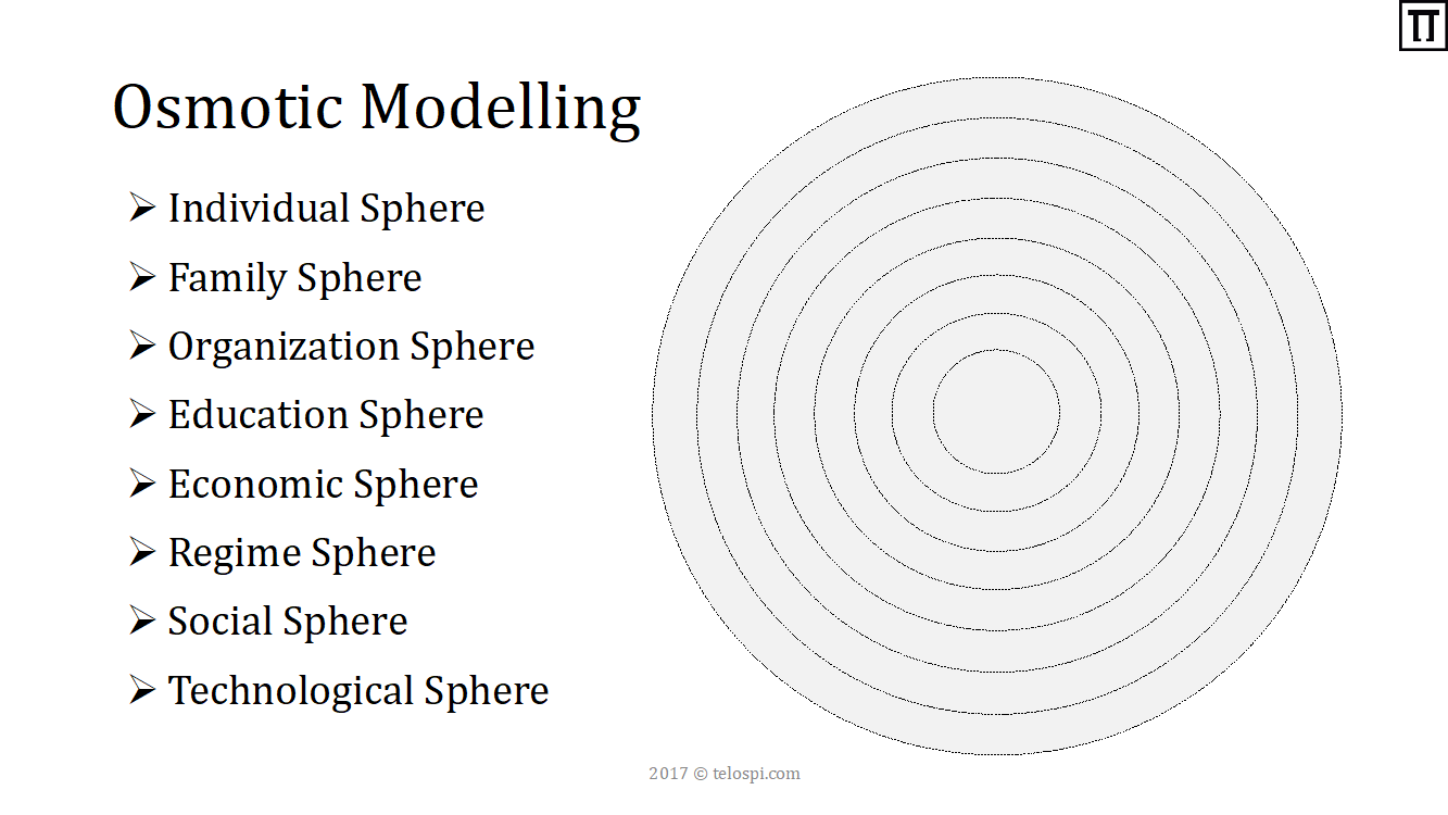 graphic osmotic modelling